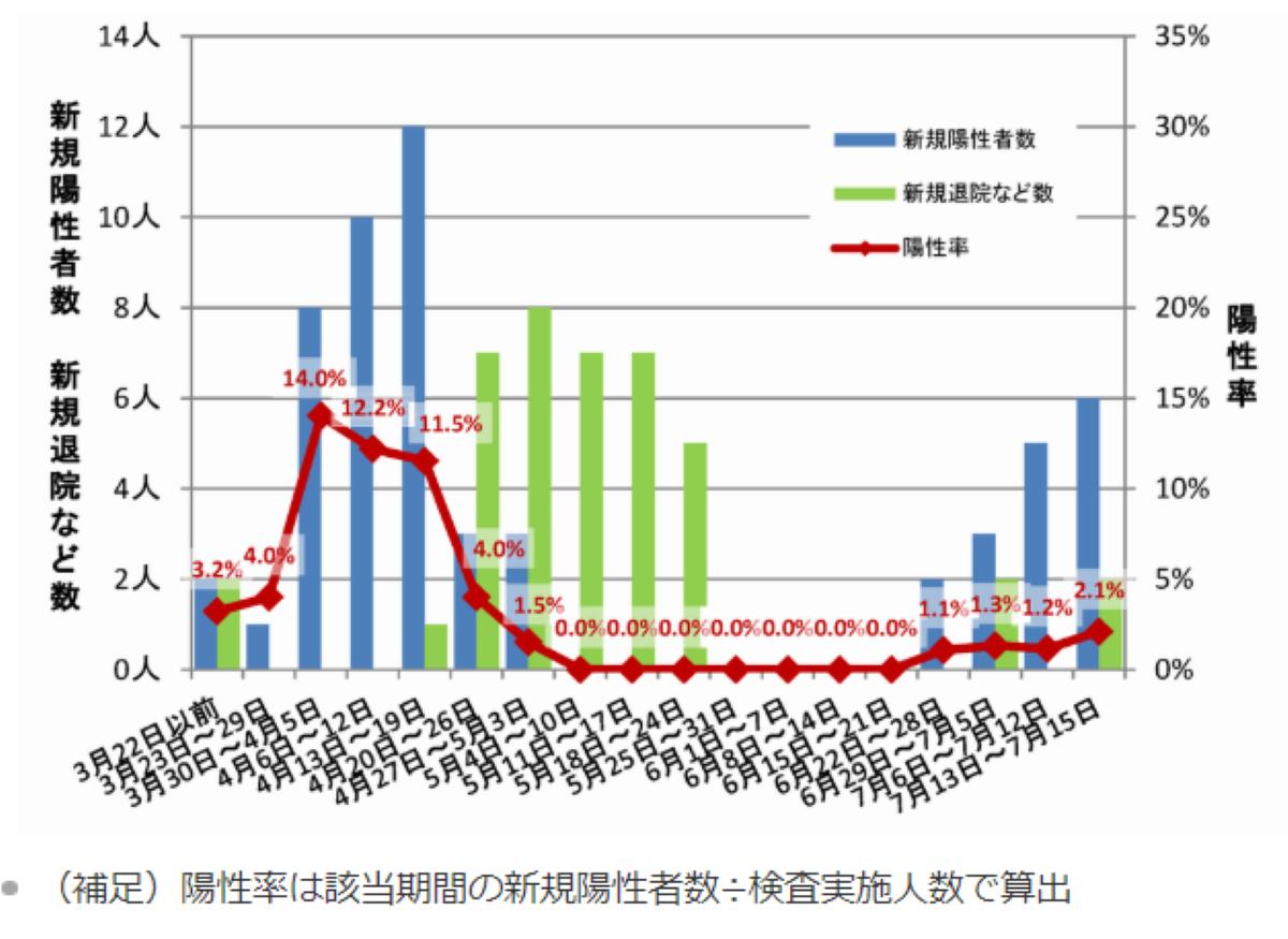 柏 市 コロナ 感染 者 千葉県で過去最多の88人が感染 柏市で19人、船橋市は13人:東京新聞