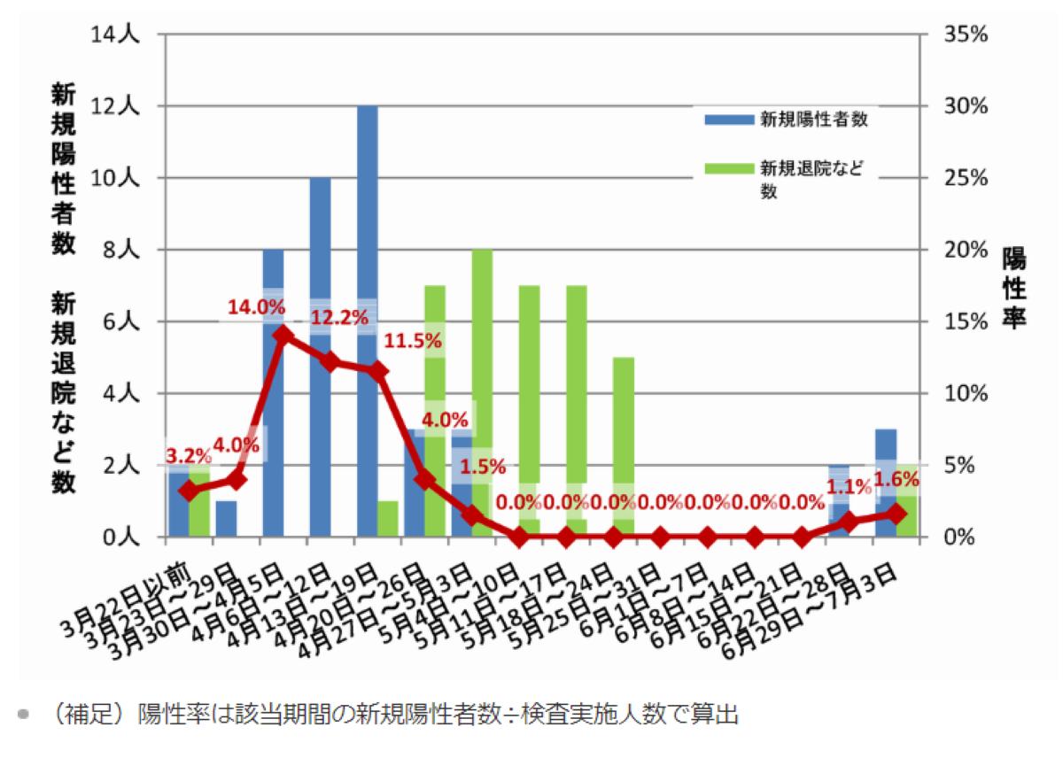 柏 市 コロナ 感染 者 患者の発生について|新型コロナウイルス感染症/千葉県
